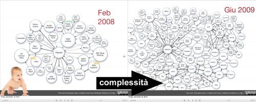 complessita dati slides di Christian Morbidoni