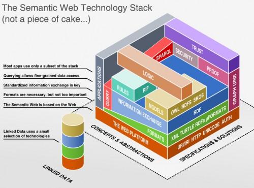 infografico della tecnologia per il web semantico